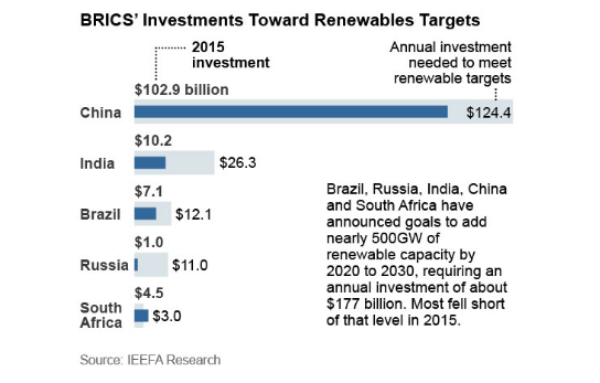 Most of the BRICS nations a re well short of investment targets. Credit: IEEFA