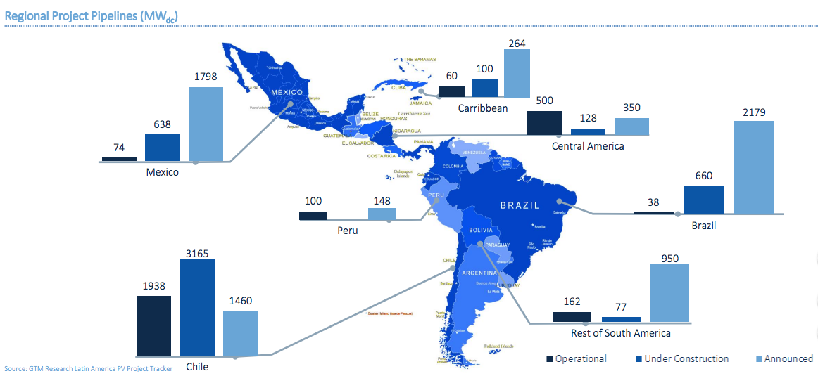 Regional Project Pipelines. Credit: GTM