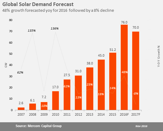 Mercom expects 70GW in solar installations in 2017. Image: Mercom