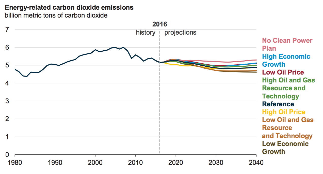 Energy-related carbon dioxide emissions. Source: Energy Information Administration