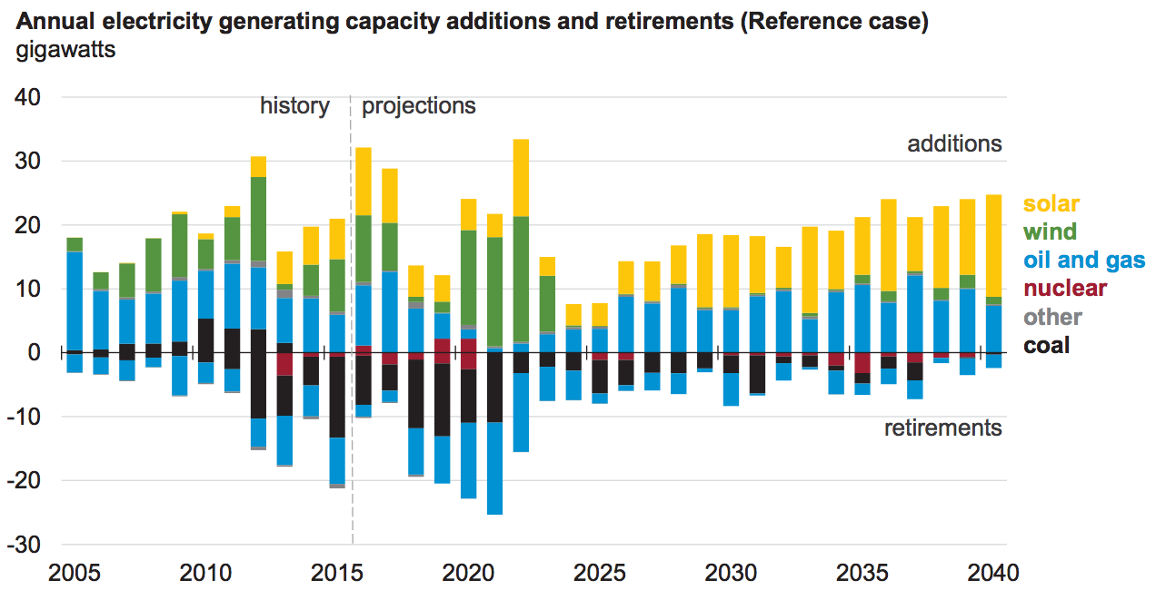 Annual electricity generating capacity additions and retirements. Source: Energy Information Administration