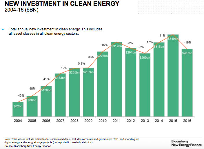 For overall clean energy, new investment dropped to $287.5 billion in 2016. Credit: BNEF