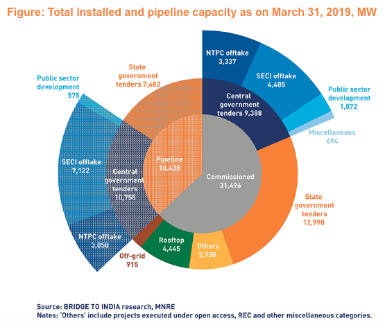 India's total installed solar capacity grew to 31,496MW by 31 March. Credit/Source: Bridge to India/MNRE
