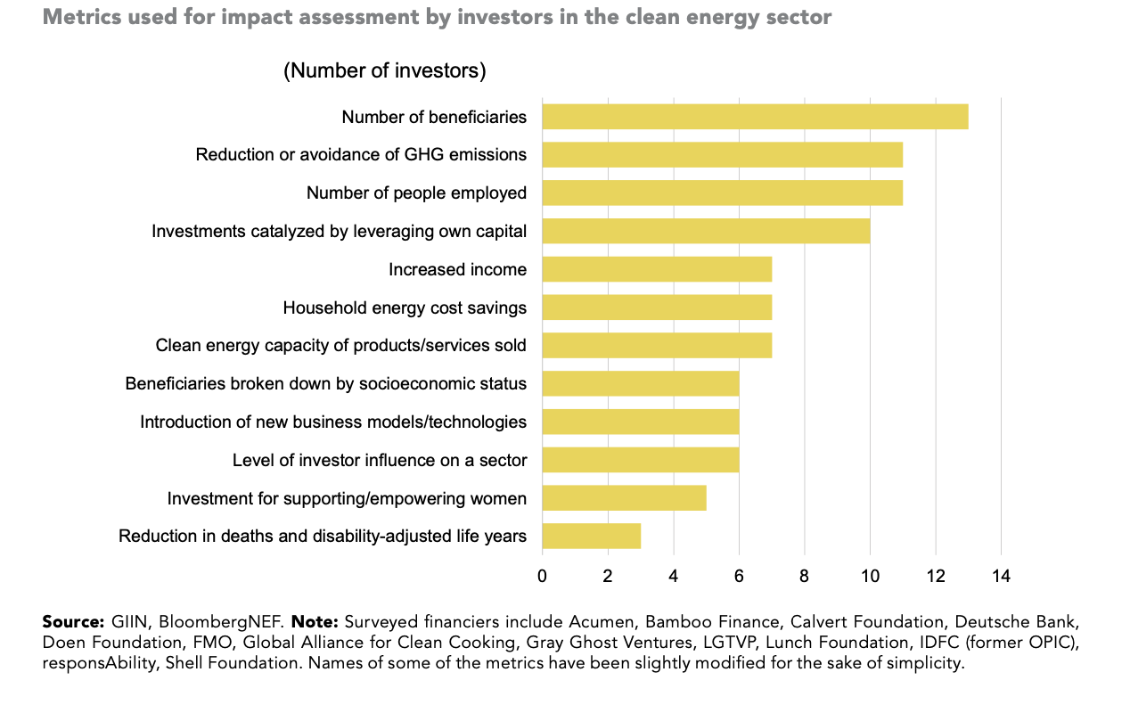 How impact of clean energy investment is assessed. Source: GIIN, BNEF.