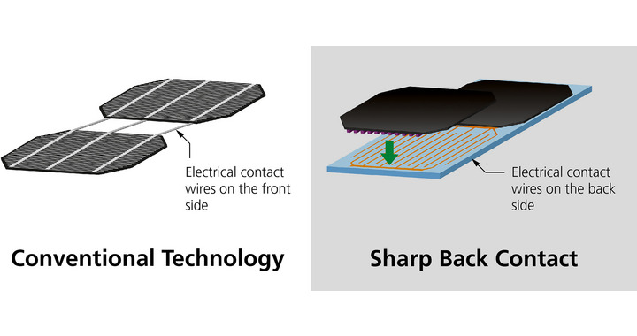 Sharp's back contact technology reduces the losses from 6% to 3%, an improvement of 50%. Image: Sharp