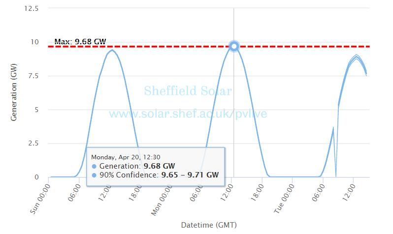 Image: The University of Sheffield/Sheffield Solar.