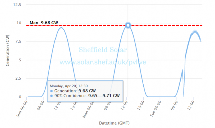 The new record was set just after midday on Monday (20 April 2020), when solar generation was recorded to have peaked at 9.68GW. Image: The University of Sheffield/Sheffield Solar.