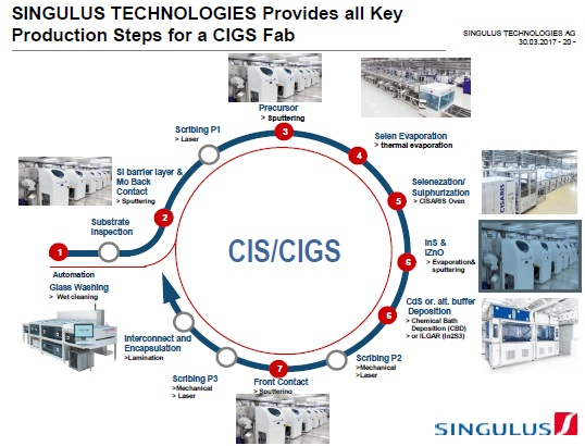 Singulus said that CNBM had secured approximately 1.5 million shares in the company from external existing shareholders, accounting for around 16.8% of the current 8.9 million issued shares with external shareholders. Image: Singulus