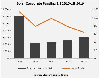 While still far off 2015 bonanza, 2019's solar finance volumes so far this year are higher than the preceding three years (Credit: Mercom Capital Group)