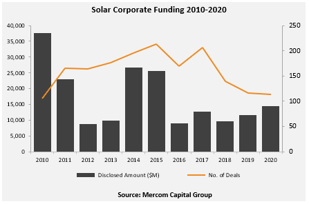 Solar corporate funding deals have been in decline since 2017, but their value has continued to rise Image: Mercom Capital