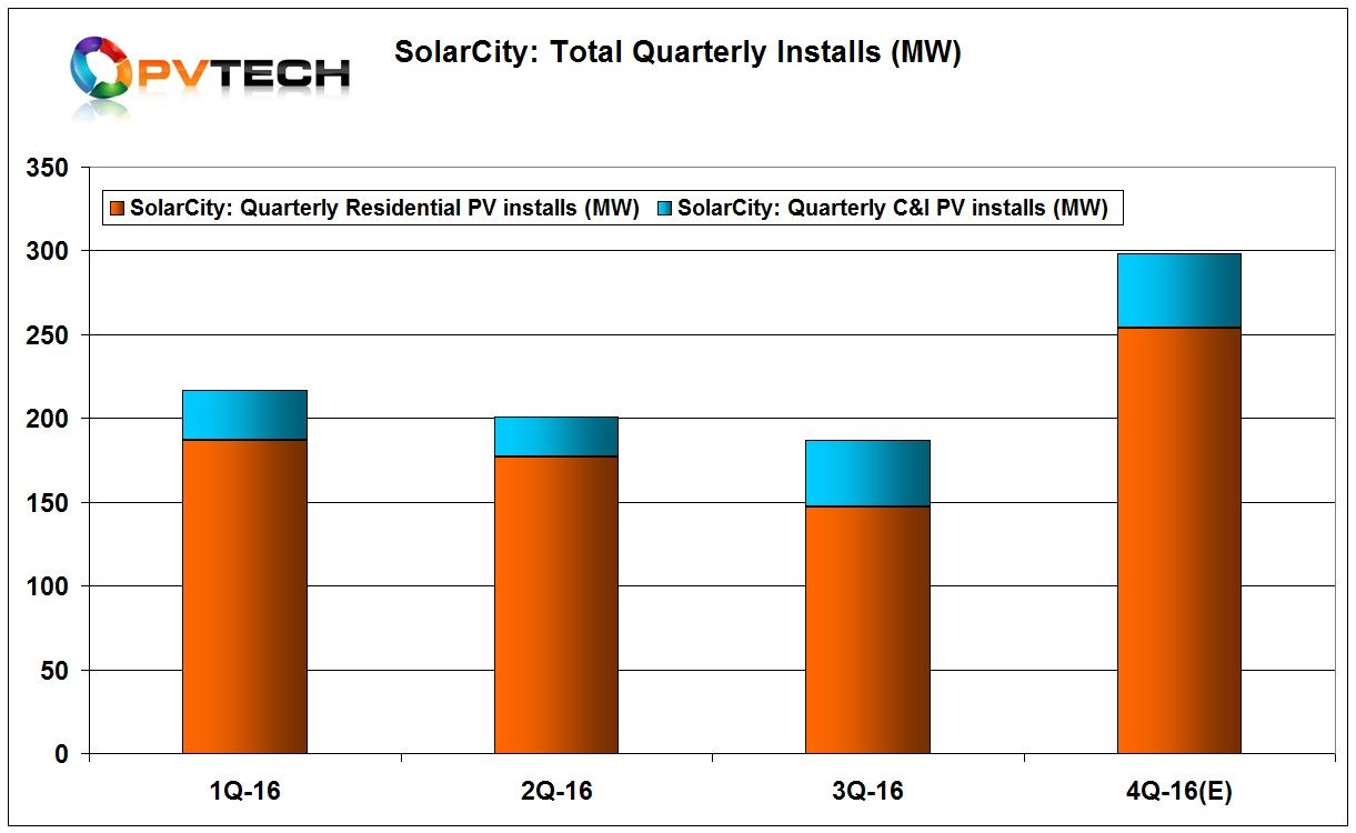 Installations in the third quarter of 2016 were 187MW, higher than guidance of 170MW. Residential sector installs were 147MW, down from 177MW in the previous quarter and 187MW in the first quarter of 2016.