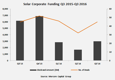 Total corporate funding inQ3 2016 was up to about US$3 billion in 45 deals — compared to US$1.7 billion in 32 deals in Q2 2016. Image: Mercom