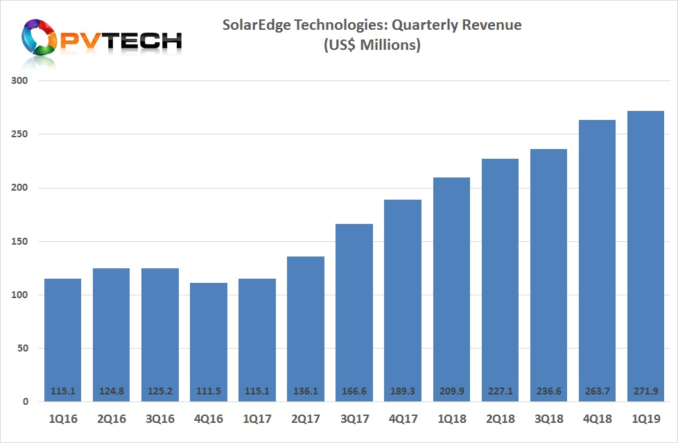 SolarEdge reported first quarter 2019 revenue of US$271.9 million, up 3% from US$263.7 million in the prior quarter and up 30% from US$209.9 million in the same quarter last year.