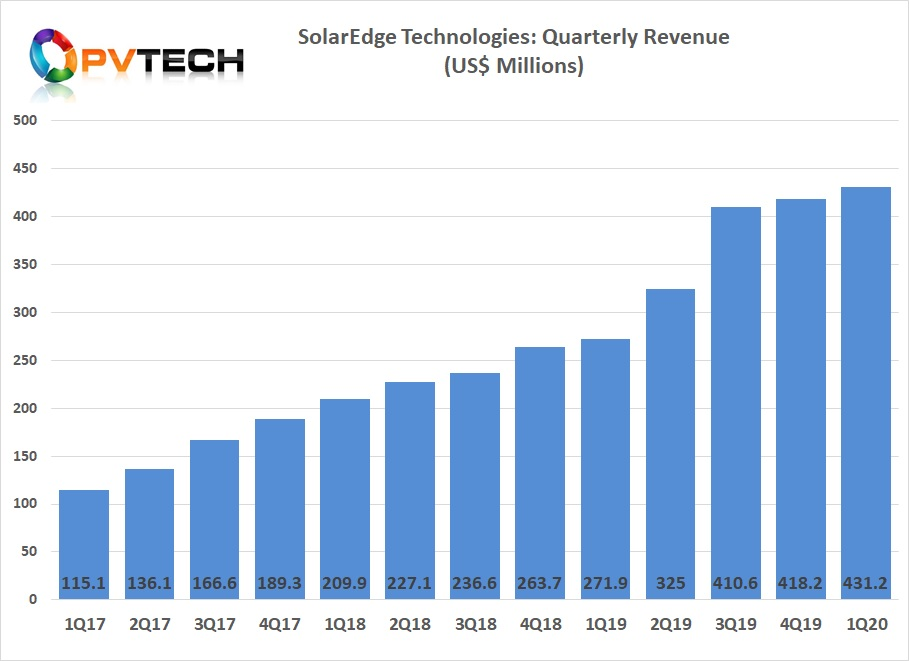 SolarEdge reported record revenue of US$431.2 million in the first quarter of 2020, up 58.6% year-on-year and up 3.1%, quarter-on-quarter.