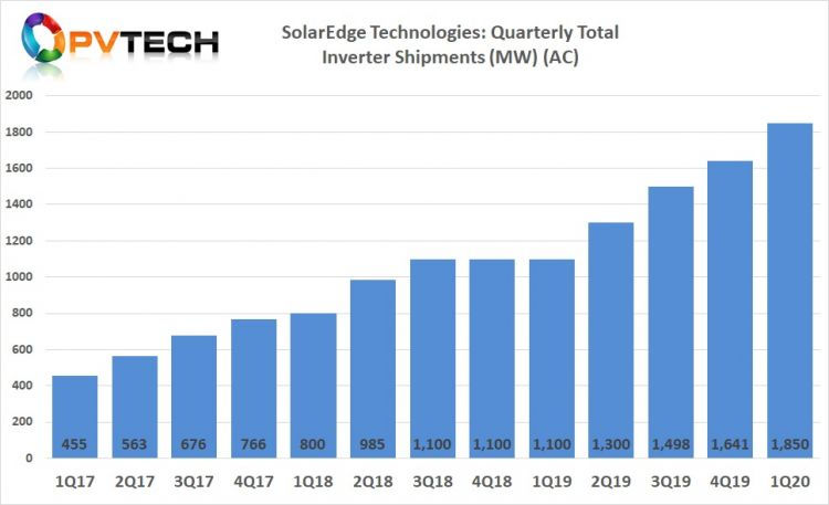 SolarEdge's total PV inverter shipments topped 1.840MW in Q1 2020, another record for the company. Image credit: Solar Media