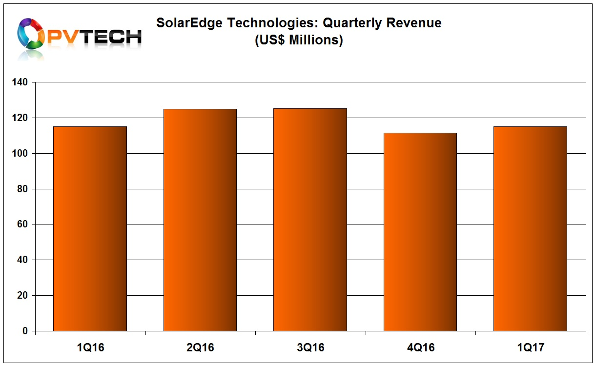 SolarEdge reported first quarter sales of US$115.1 million, up 3% from the prior quarter and inline with sales in the prior year period.