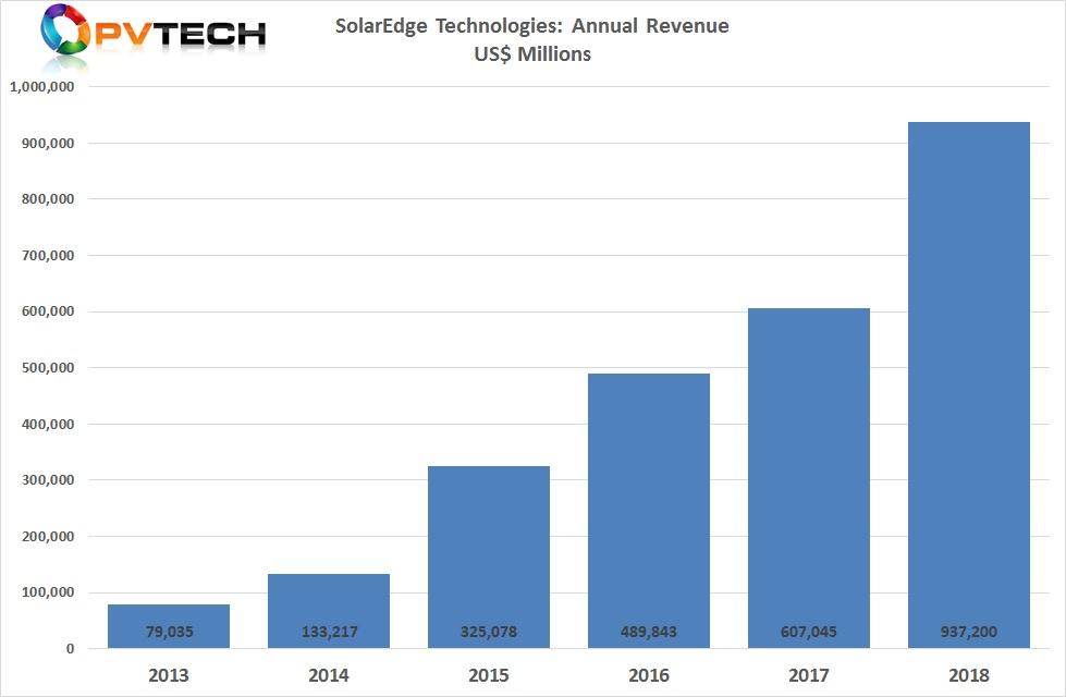 SolarEdge reported full-year record revenue of US$937.2 million, up 54.4% from the prior year.