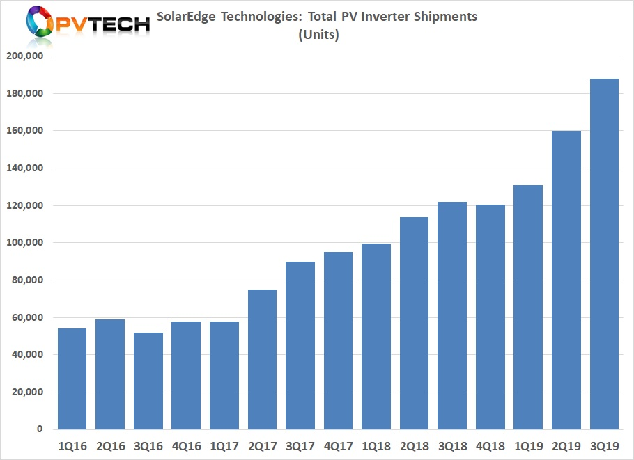 Total inverter unit shipments in the third quarter of 2019, jumped again as manufacturing constraints continued to ease, although air shipments, due to strong demand continued to impact the company.