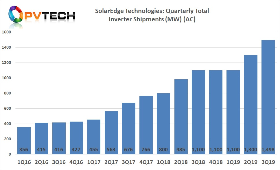 Total PV inverter shipments in the third quarter of 2019, reached almost 1.5GW (AC), compared to over 1.3GW (AC) in the previous quarter.
