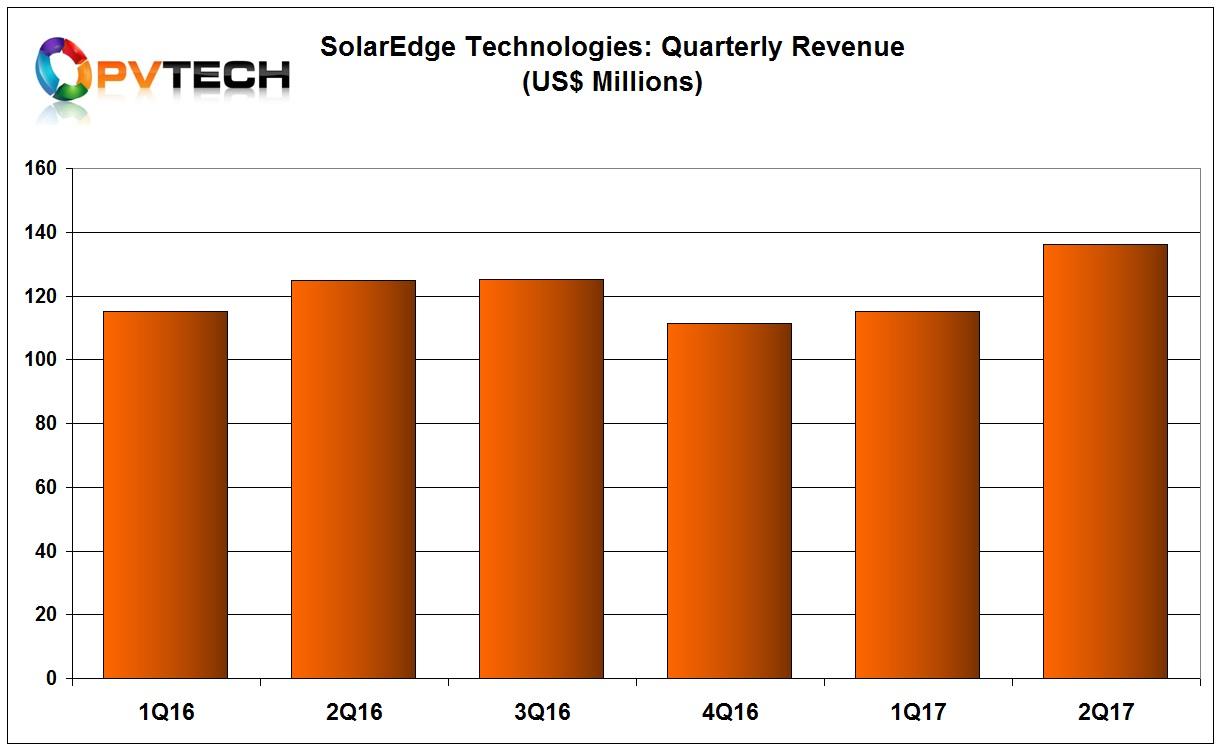 SolarEdge reported record second quarter 2017 revenue of US$136.1 million.