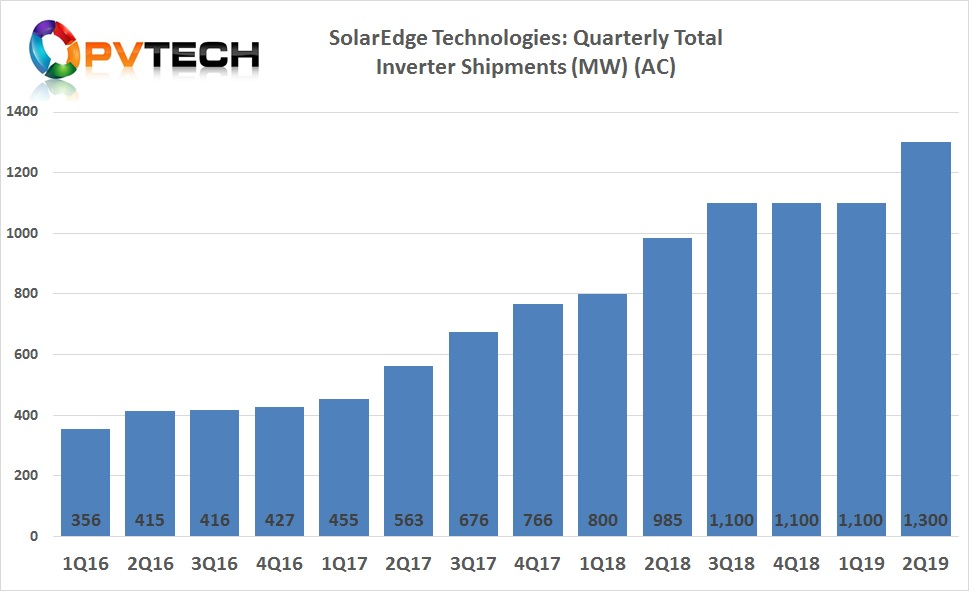 The company reported total PV inverter shipments of over 1.3GW (AC) for the reporting quarter, compared to 1.1GW (AC) in several previous quarters.