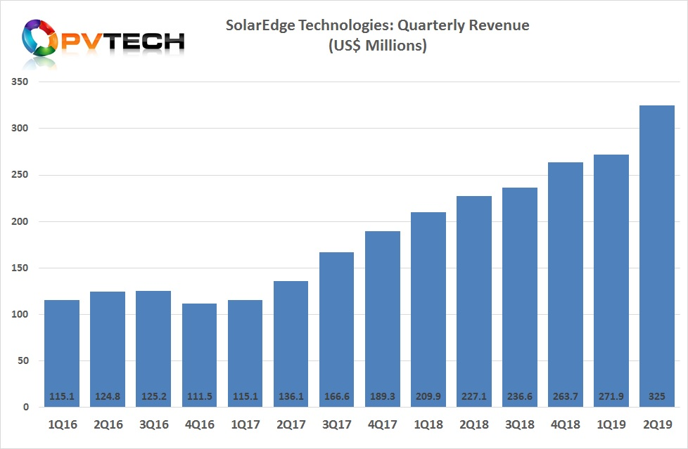 SolarEdge reported second quarter 2019 revenue of US$325.0 million, an increase of 20% from the prior quarter.