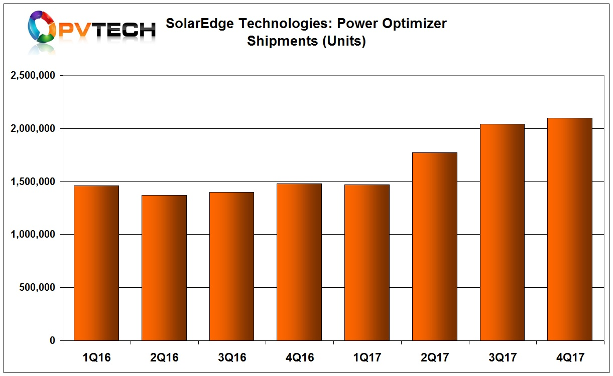 Power optimizer unit shipments in the reporting quarter topped 2.1 million.