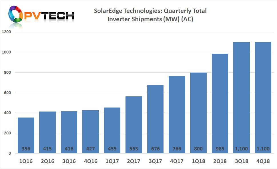Overall PV inverter shipments in the fourth quarter of 2018, remained at over 1,100MW, in-line with the record previous quarter.