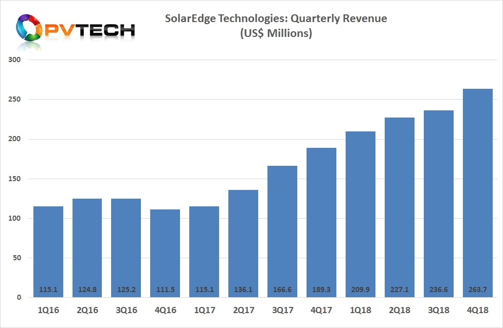 SolarEdge reported record fourth quarter revenue of US$263.7 million, up 39.9% from the prior year period.