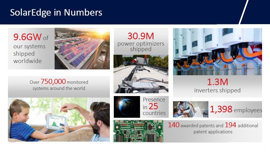 By the third quarter of 2018, SolarEdge had continued to post record revenue and product shipments, also surpassing the 1GW of quarterly inverter shipments milestone, for the first time. Image: SolarEdge