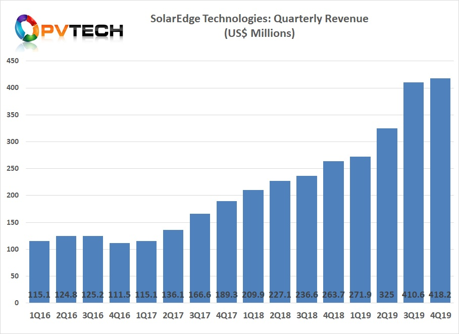 SolarEdge reported record revenue of US$418 million in the fourth quarter of 2019, up 2% from US$410.6 million in the prior quarter.