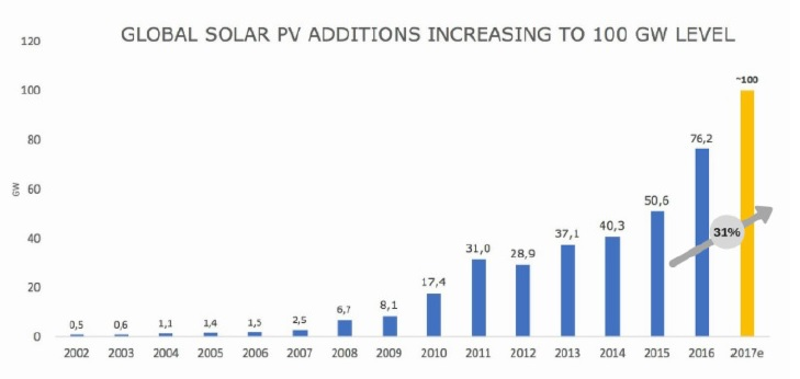 SolarPower Europe said that with global demand reaching 100GW, compared to 76.6GW installed in 2016, annual will be more than 30% in 2017. Image: SolarPower Europe