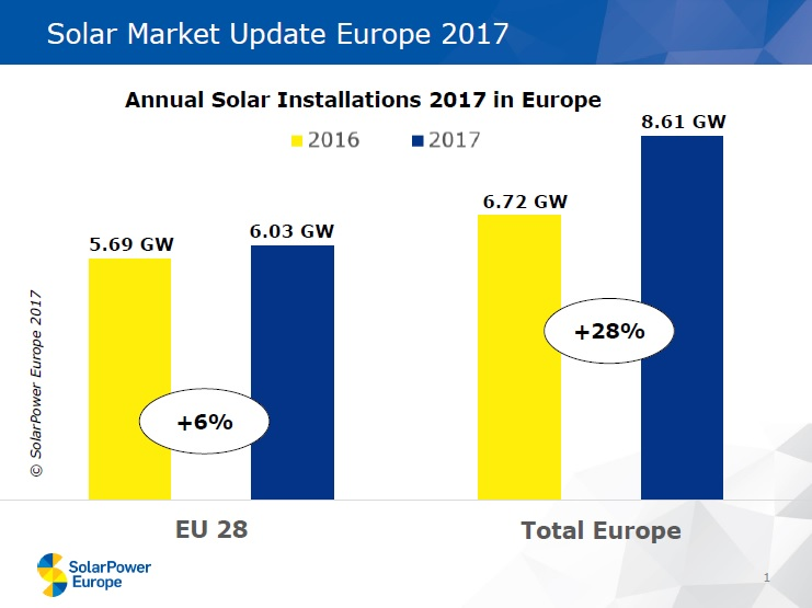 SolarPower Europe had recently reported that European countries installed at least 8.61GW of solar in 2017, a 28% increase in comparison to the 6.72GW installed in 2016. Image: SolarPower Europe