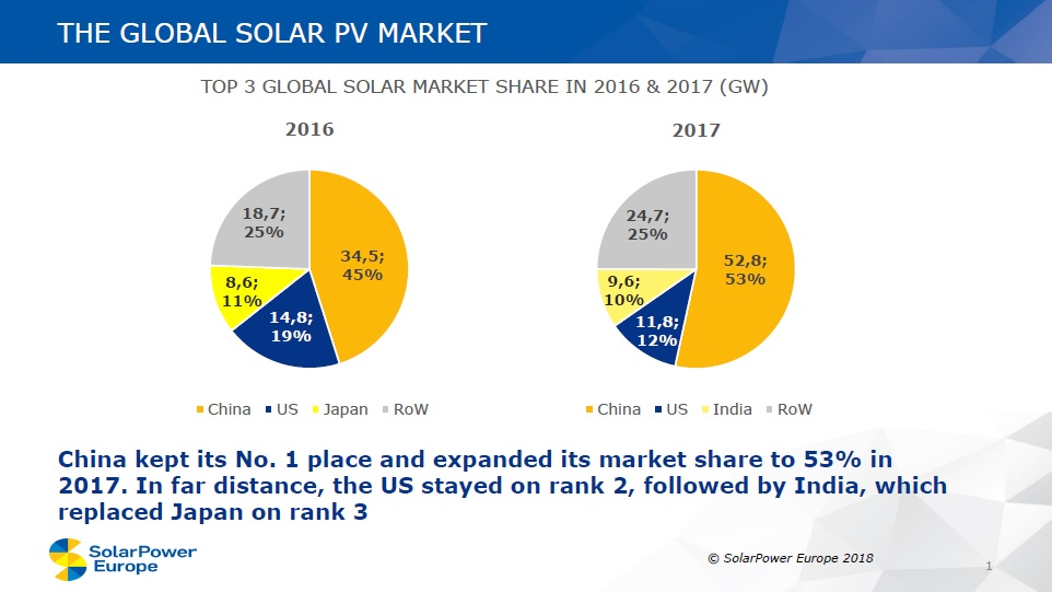 Taking the lead from officially released China figures, the trade association said that China installed 52.8GW in 2017, a 53% increase over the prior year. China had installed 34.54GW in 2016 and reiterated that it was the clear market leader once again. Image: SolarPower Europe