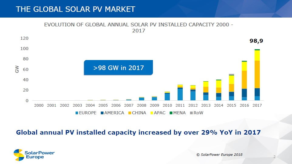 Preliminary global solar installations reached 98.9GW in 2017, a 29.3% increase over the previous year and another new record. Image: SolarPower Europe