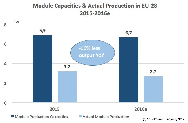 SolarPower Europe has reported in a new survey of PV manufacturing in the EU that module production and utilisation rates have continued to decline in 2016. Image: SolarPower Europe