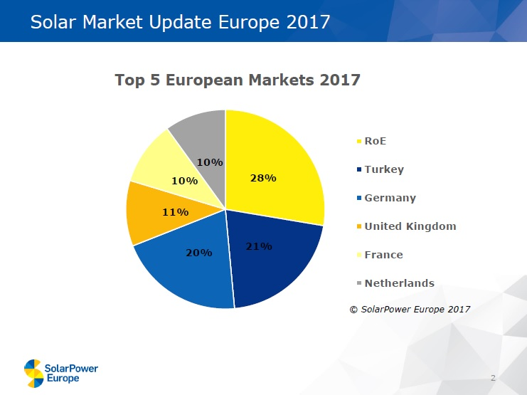 Excluding Turkey from being categorised as a 'European' country paints a continued picture of stagnation across Europe. Image: SolarPower Europe