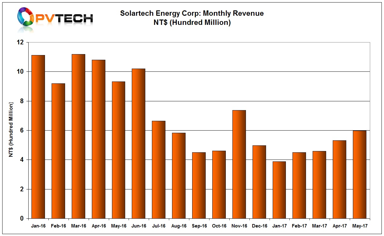 Solartech reported May 2017 revenue of NT$598 million (US$19.7 million), up from NT$531 million (US$17.5 million) in the previous month, a 12.5% increase month-on-month.