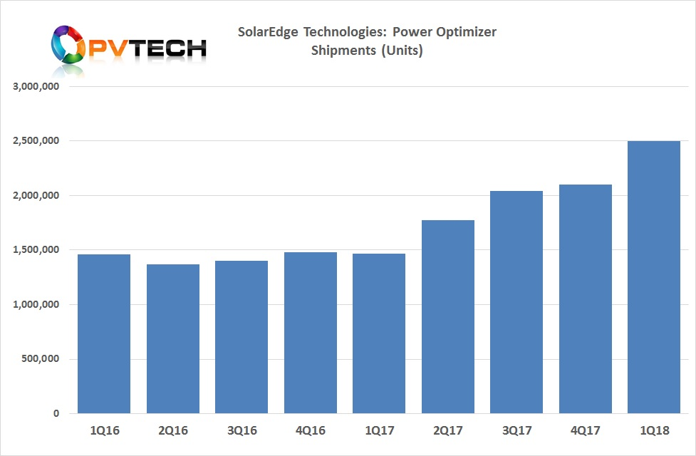 SolarEdge shipped a total of 2.5 million power optimizers and 100,000 inverter units, all new record quarterly figures.