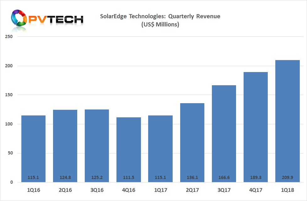 SolarEdge reported first quarter revenue of US$209.9 million, up 11% from US$189.3 million in the prior quarter and up 82% from US$115.1 million from the prior year period.