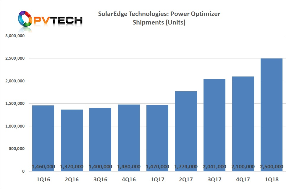 A total of 2.7 million power optimizers were shipped in the second quarter.