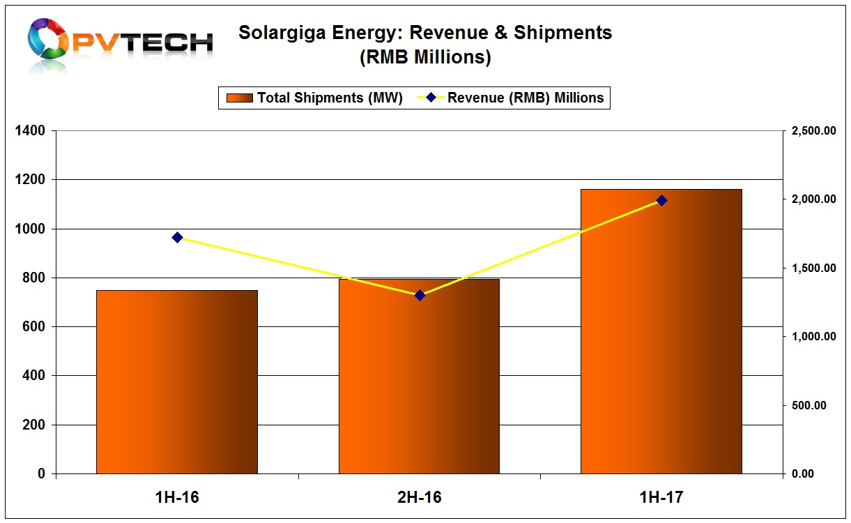 Solargiga reported revenue of RMB1,989 million (US$289.6 million) in the first half of 2017, an increase of 15.4% over the prior year period.