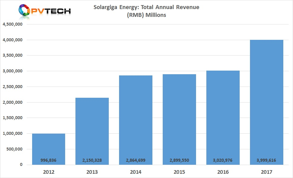 Solargiga reported 2017 revenue of RMB 3,999 million (US$637 million), which was an increase of 32% from RMB 3,020 million in 2016.