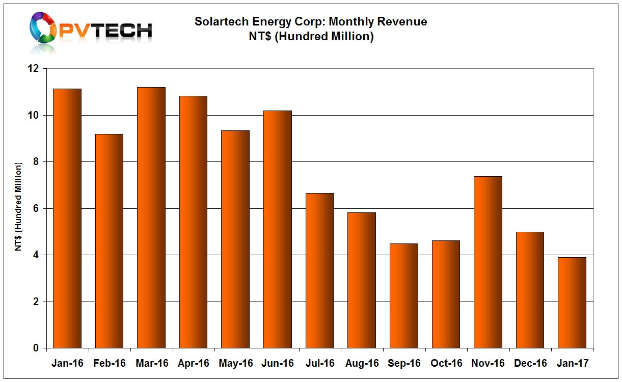 Solartech Energy Corp continued to report a slump in sales, which declined 22% from the previous month.