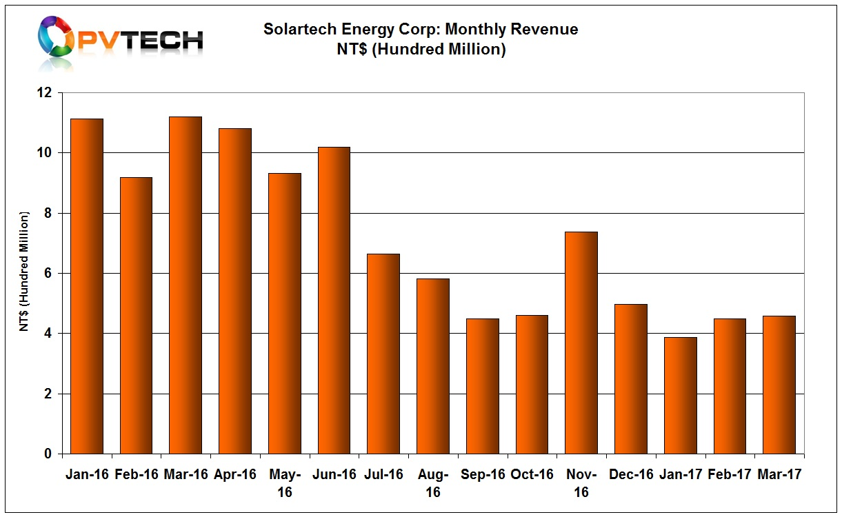 Solartech Energy Corp reported a slower growth rate in sales for March, compared to the 15% jump in February.