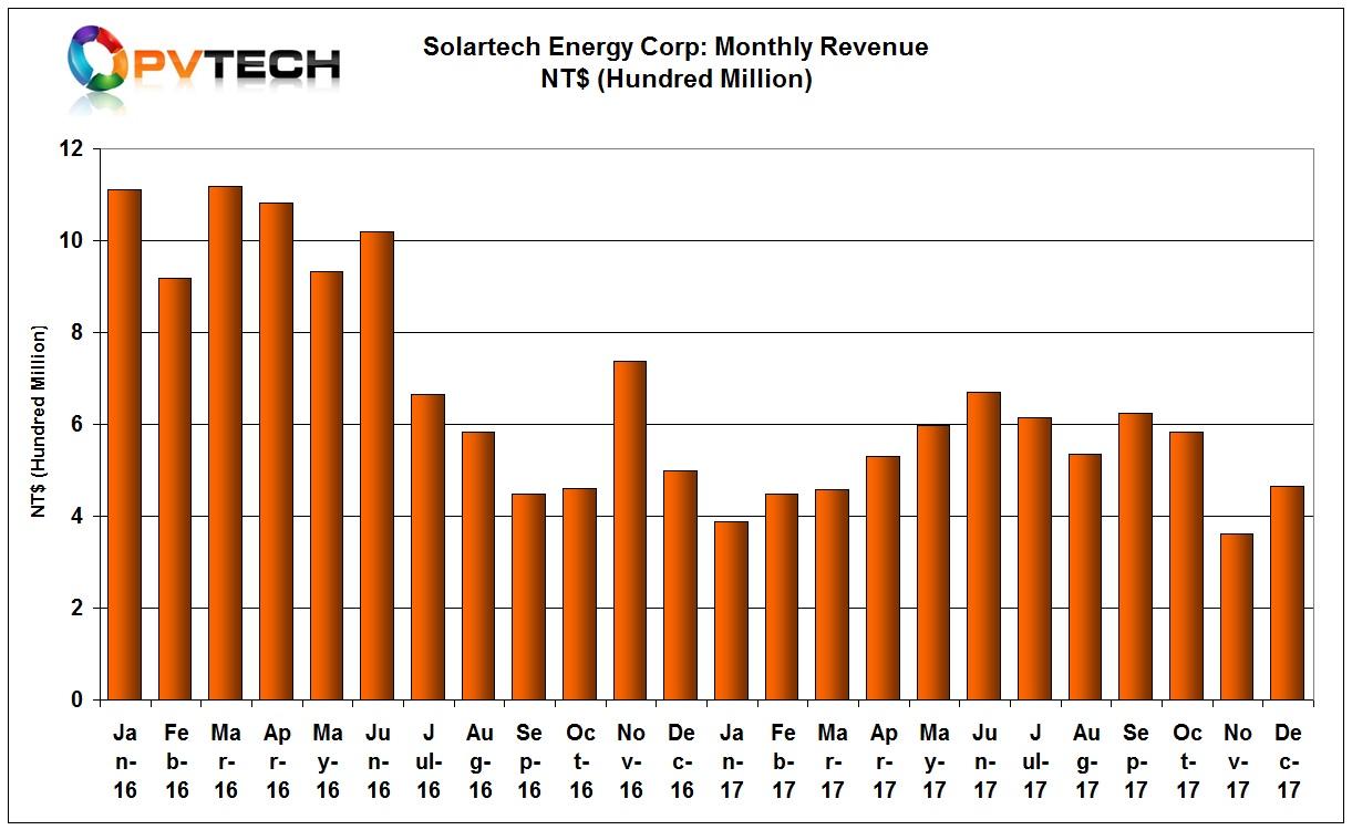 Full-year sales were around NT$6,282 million.
