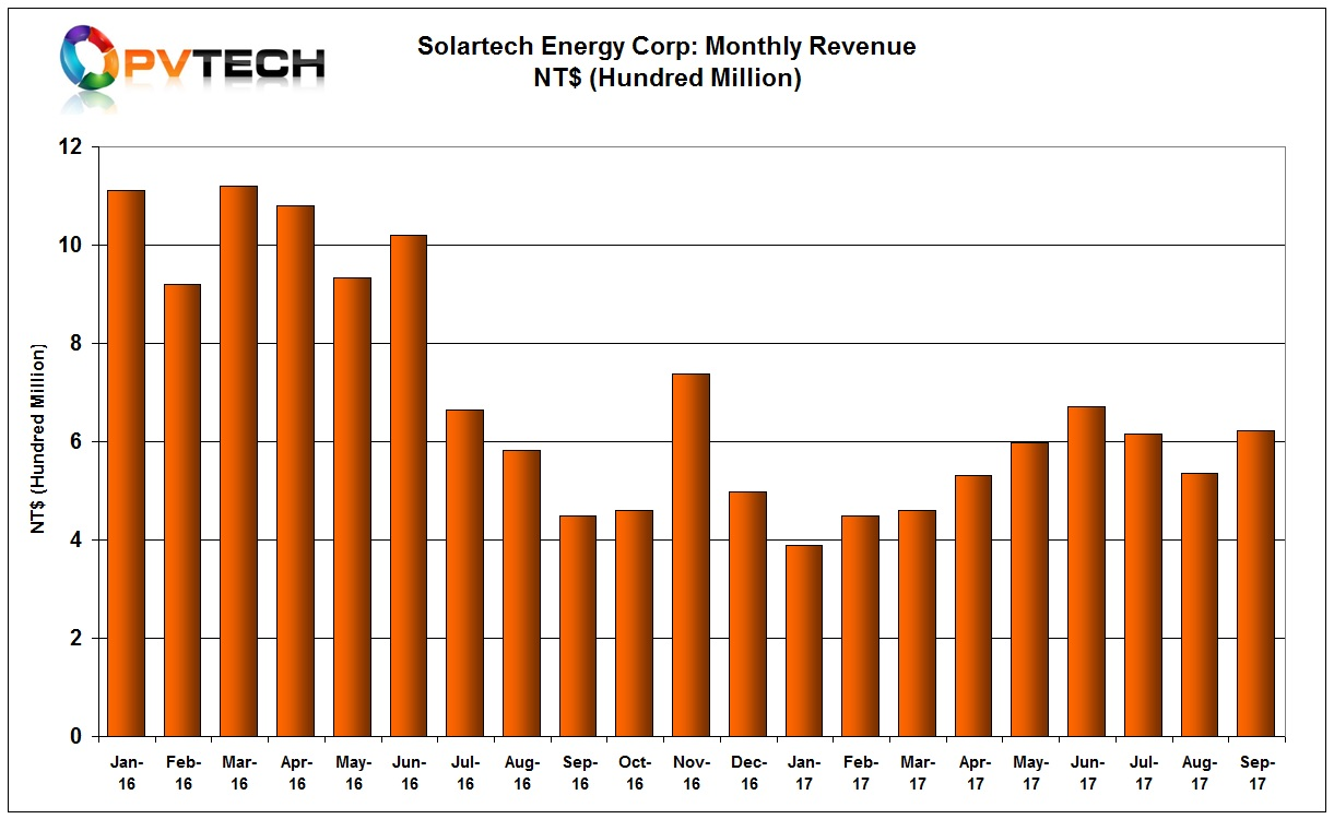 Solartech reported September 2017 revenue of NT$ 623 million (US$20.51 million), up 16.4% from the previous month.