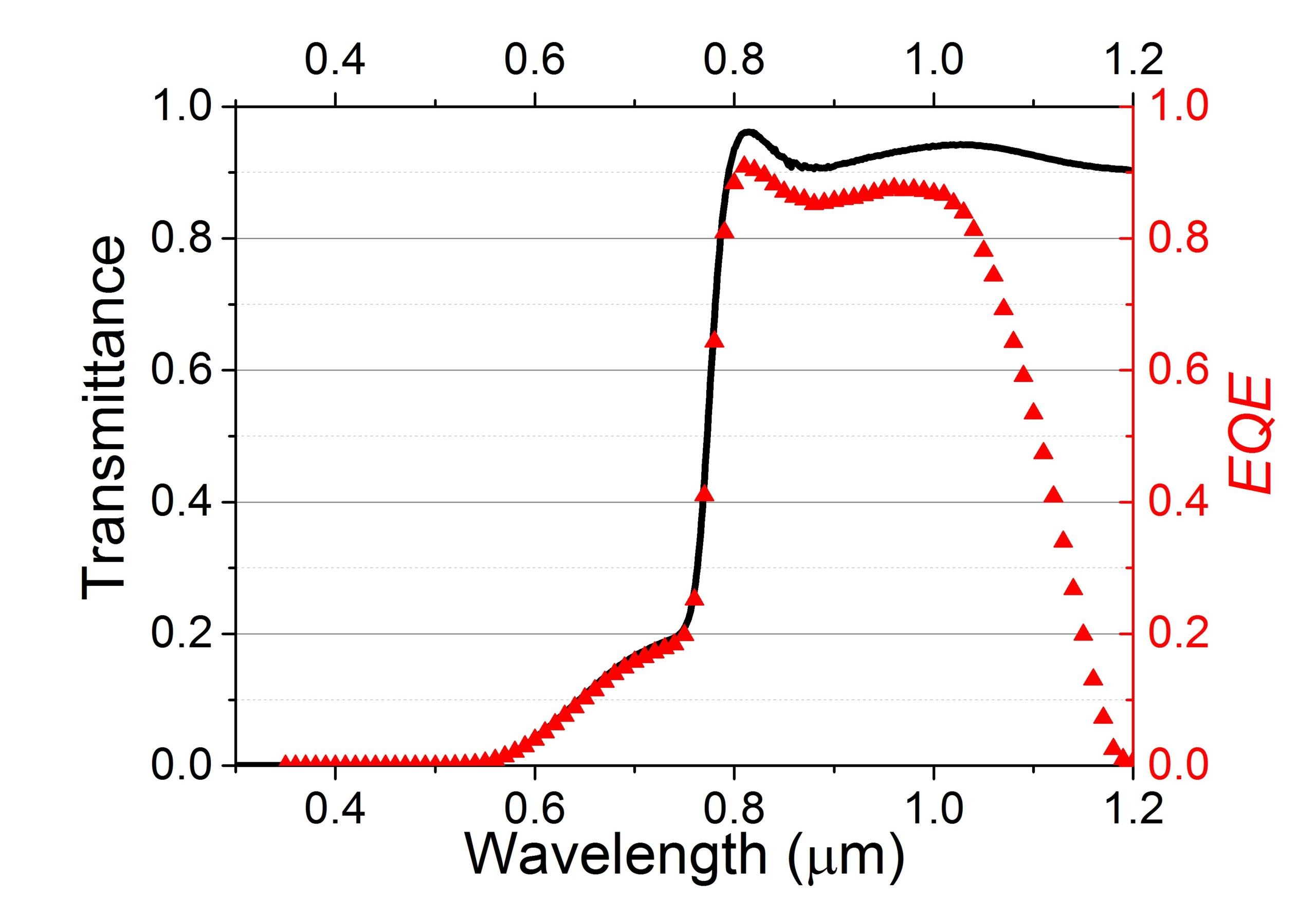 Transmittance curve of the semi-transparent perovskite cell (black line) and the measured external quantum efficiency of the c-Si cell (red circles) when filtered by the semi-transparent perovskite cell.Image: ECN
