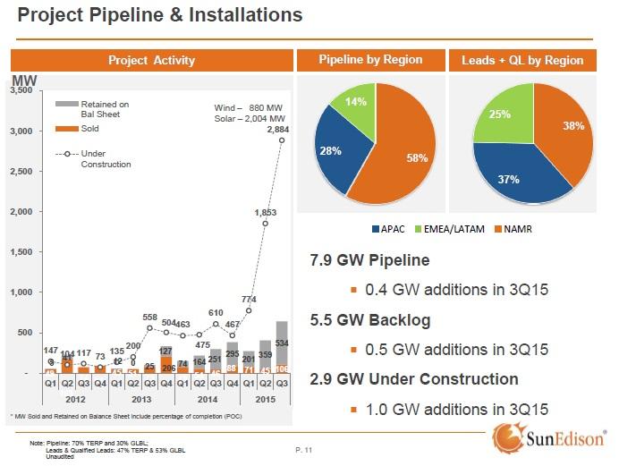 SunEdison's project pipelines. Image: SunEdison.