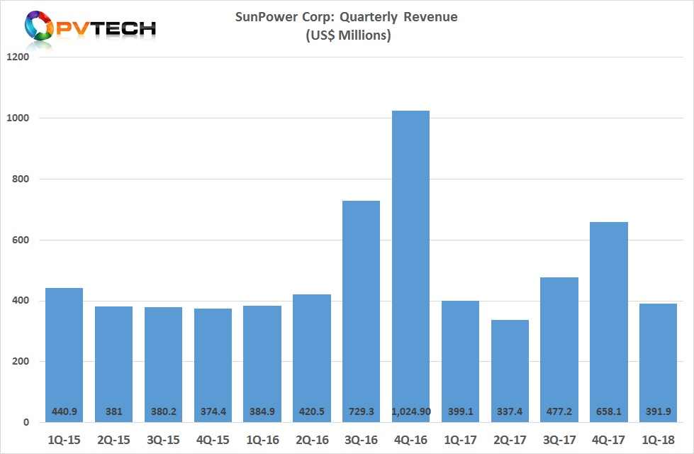 SunPower reported first quarter 2018 GAAP revenue of US$391.9 million, exceeding guidance of US$280 million to US$330 million.
